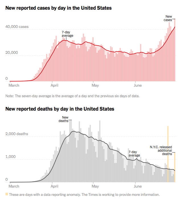 New York Times Covid Cases and Deaths as of July 1