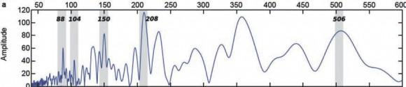 Фурье-спектр солнечной активности за период голоцена