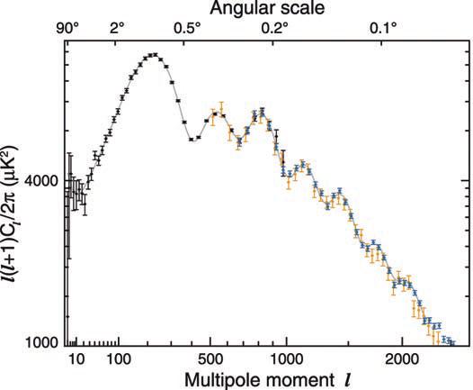 Рис. 2. Разложение карты реликтового излучения по мультипольным моментам, или, что то же самое, по угловым гармоникам (спектр мощности). Высокий пик слева означает, что карта имеет самую контрастную пятнистость при размере пятна около градуса. Черные точки с ошибками – результат разложения карты WMAP, показанной на рис. 1. Голубые точки – результат обзора небольшой части неба, сделанного с лучшим угловым разрешением с помощью микроволнового телескопа на Южном полюсе (SPT). Оранжевые точки – данные «Космологического телескопа» в Атакаме (ACT). Сплошная кривая – результат подгонки теории ТОЛЬКО к данным WMAP, данные при мультипольных моментах больше 1000 не использовались! Рисунок взят из статьи G.Hinshaw et al. arXiv:1212.5226