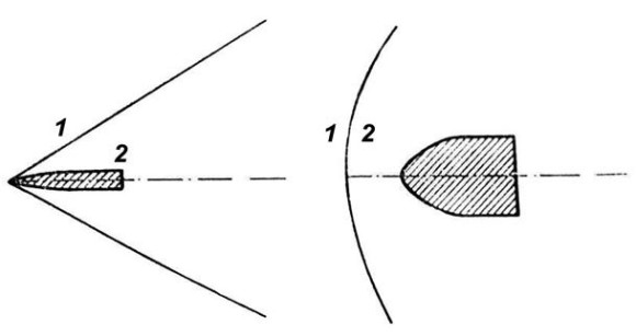 Иллюстрация из главы «Звук», отсутствующей во втором и третьем изданиях [1]: ударная волна, сопровождающая сверхзвуковое движение заостренного и «тупоносого» тел