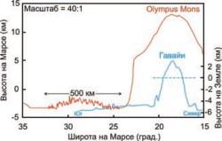 Рельеф марсианского щитового вулкана Olympus Mons (красная кривая) по данным миссии НАСА - Mars Global Surveyor. Для сравнения приведен профиль через Гавайские острова, образованные при излияниях щитовых вулканов. Последний профиль построен при помощи программы GeoMapApp (http://www.geomapapp.org). На марсианском профиле виден пилообразный рельеф окружающих отложений (aureole deposits).