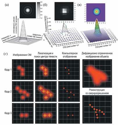 Рис. 1. (а) Аппаратная функция идеального точечного источника света. (б) Типичный пример флуоресцентного изображения ОМ (террилен) в полимерной пленке при резонансном лазерном возбуждении в области l = 575 нм при температуре 4,3 K. В простейшем случае относительные поперечные координаты молекулы могут быть рассчитаны нахождением «центра тяжести» изображения (centroid approximation): xc = 22,3 мкм; yc = 32,3 мкм. (в) Определение поперечных координат молекулы путем аппроксимации изображения двумерной функцией Гаусса: xc = 22 мкм 240 нм ± 40 нм; yc = 32 мкм 350 нм ± 30 нм.