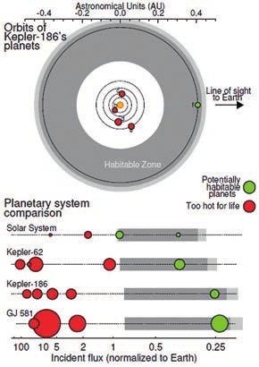 Система Kepler-186 в сравнении с другими планетными системами, включая Солнечную (из статьи 1404.4368)
