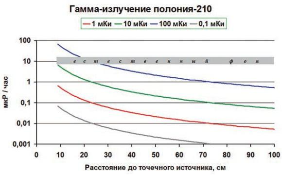 Рис. 2. Гамма-излучение (мощность дозы) полония-210 в зависимости от его активности и расстояния до детектора (1 мКи— 3,7×10<sup>7</sup> Бк)