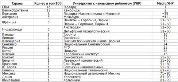 Таблица 2. Национальное представительство в Мировом репутационном рейтинге — 2015