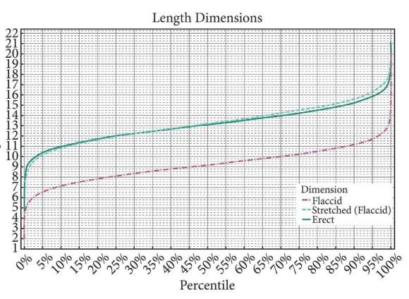 Номограмма длины вялого висящего (flaccid), вялого растянутого (flaccid stretched) и напряженного пениса [Veale et al., 2015]