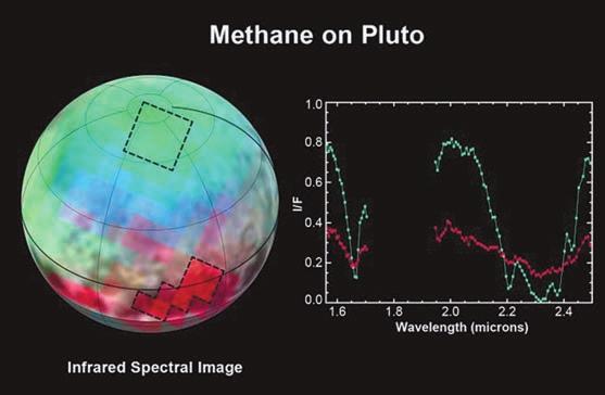 Полосы поглощения замерзшего метана на длине волны 2,3 мкм по-разному выглядят на полюсе (голубой цвет)  и ближе к экватору (красный цвет)