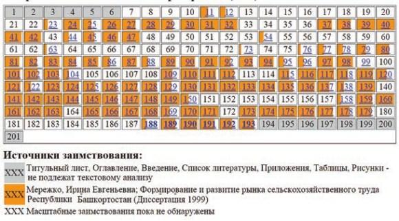 Ворона-Сливинская Любовь Григорьевна (2004). Таблица заимствований