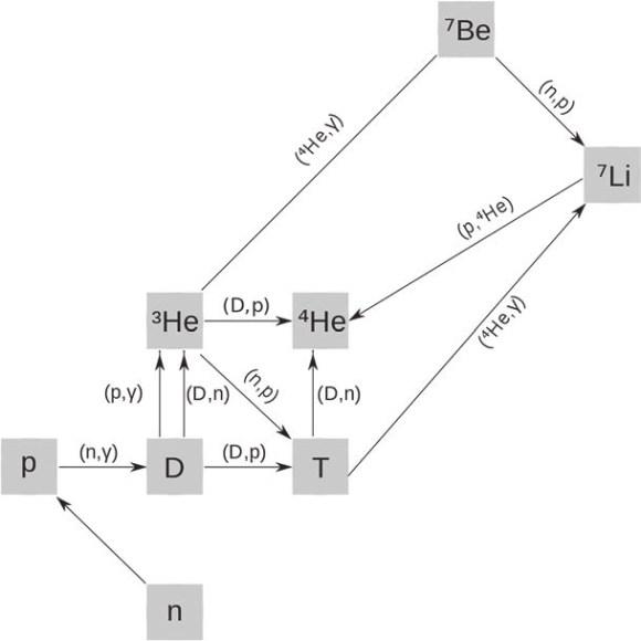Ядерные реакции при первичном нуклеосинтезе