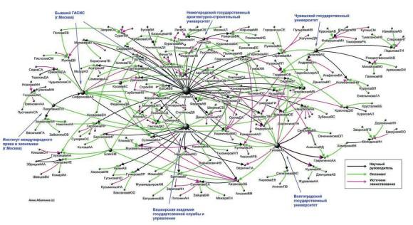 Межвузовская сеть фальшивых диссертаций