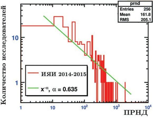 Рис. 1. Распределение сотрудников ИЯИ РАН по величине их ПРНД (гистограмма). Результаты аппроксимации степенной зависимостью представлены сплошной линией