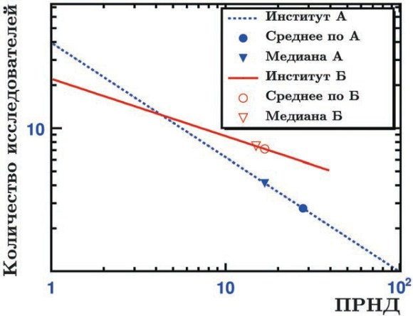 Рис. 2. Распределение исследователей по величине их ПРНД для гипотетических институтов А и Б. Средние значения и медианы отмечены соответственно кружками и треугольниками