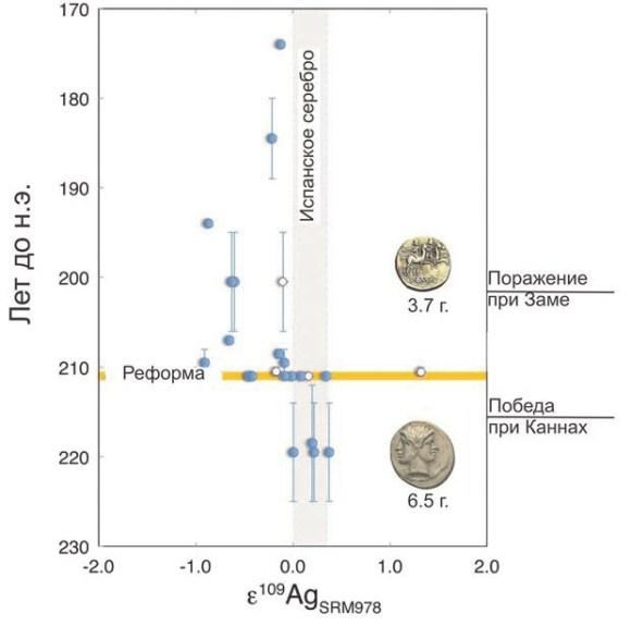 Рис. 2. Изменение изотопного состава, измеренного как отклонение от стандарта, в до- и послереформенных серебряных монетах Римской республики [2]