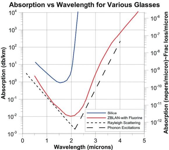Рис. 18 из препринта Ф. Любина. Поглощение в стекле, оптимизированном для волоконной оптики. Это стекло с чрезвычайно малым показателем ОН и имеет отличные характеристики для больших потоков