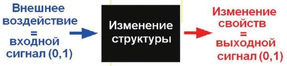 Рис. 2. Блок-схема функционирования МЛВ
