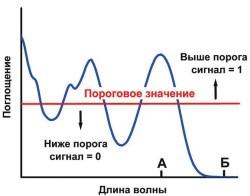 Рис. 3. Пример спектра поглощения и перевод аналогового сигнала в цифровой