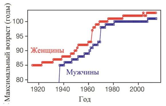 Рис. 2. Максимальная продолжительность жизни, кажется, достигла потолка (Dong et al., 2016)