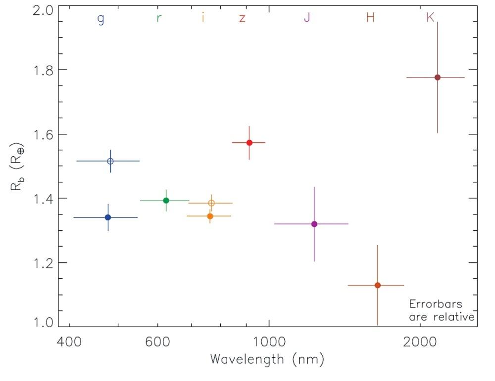 Рис. 2. Видимый радиус планеты, извлекаемый из данных, показанных на рис. 1 для разных спектральных диапазонов. Две крайне левые точки, противоречащие друг другу, получены разными авторскими коллективами. Точка обсуждаемой работы — ниже. Верхняя точка — из работы: Berta-Thompson Z. K., et al. // Nature, 2015, 527, 204