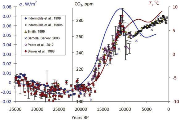 Рис. 2. Реконструкции температурной истории земной поверхности (синяя кривая) и истории изменений теплового потока через поверхность (коричневая кривая), полученные по данным термометрии Уральской сверхглубокой скважины СГ-4 [8]. Разноцветными точками обозначены оценки содержаний двуокиси углерода в атмосфере