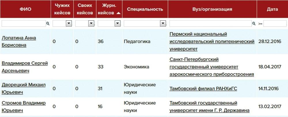 «Персоны» «Диссеропедии» [7], отсортированные по количеству некорректных публикаций
