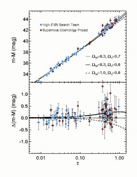 Рис. 3. Диаграмма Хаббла (модуль расстояния — красное смещение), построенная по результатам исследований двух групп, открывших темную энергию. Верхний график — результаты измерений. Нижний график — разность между данными верхнего графика и ожидаемыми измерениями в простом расширяющемся евклидовом мире без темной энергии
