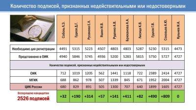 Рис. 2. Количество подписей, признанных недействительными или недостоверными