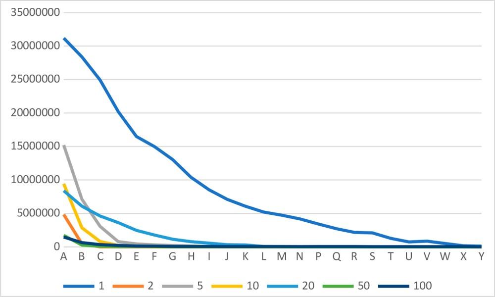 Распределение американских банкнот по последней букве номера. Данные из проекта «Где Джордж» [1]; по вертикальной оси — количество записей вархиве проекта [2]