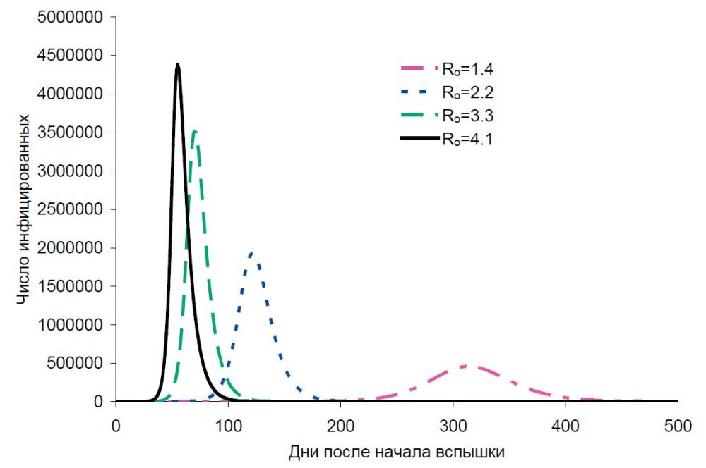 Рис. 3. Число инфицированных в простейшей детерминистическойSIR-модели [16]. Параметры:N=107, γ=0,119