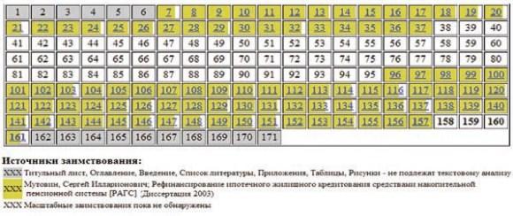 Вишняков Николай Витальевич (2005). Таблица заимствований