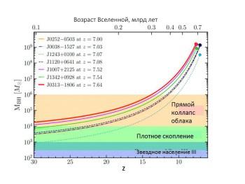 Рис. 1. Треки роста сверхмассивных черных дыр при критической аккреции (эддингтоновская светимость при эффективности высвечивания 0,1), ведущие к наблюдаемым ранним квазарам. Цветом показаны диапазоны масс для зародышей разной природы. График из работы [1]