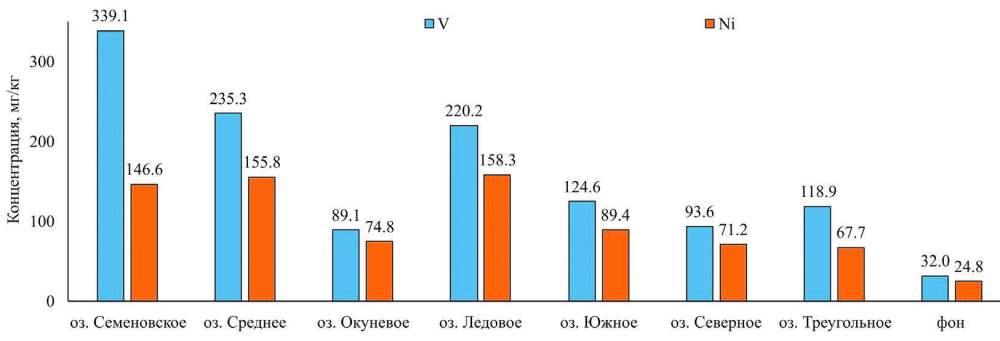 Концентрации ванадия и никеля в донных отложениях озер Мурманска в сравнении с природным уровнем этих металлов для пресноводных осадков Севера России