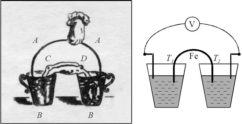 Рис. 2. Схема эксперимента Алессандро Вольта, который привел к открытию термоэлектричества