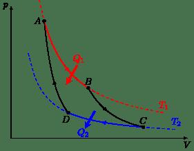 Цикл Карно в координатах p (давление) и V (объем)