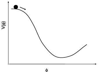 Рис. 20.2. потенциал инфлатона в модели «новой инфляции»