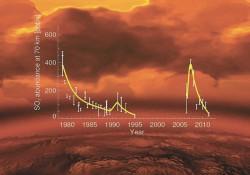 Колебания уровня сернистого газа в верхней атмосфере Венеры