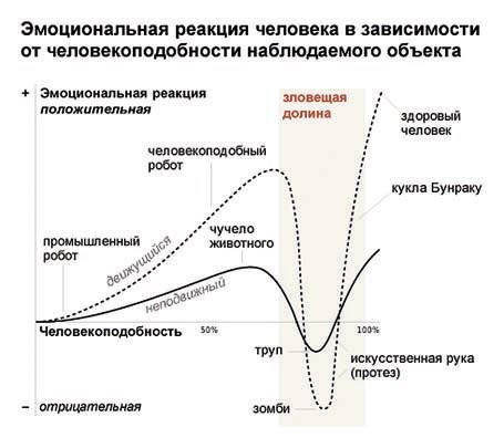 График из «Википедии»