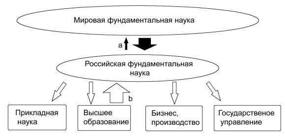 Рис. 1. Схема потока нового знания (стрелки а) и научных кадров (стрелки b)