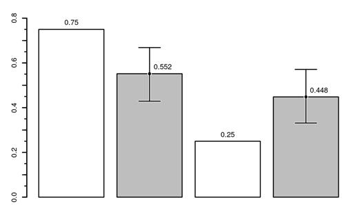 Рис.2. Сравнение наблюдаемых в выборке частот людей с антителами и без (серые столбики) и ожидаемых частот (белые столбики). Для наблюдаемых частот приведены 99% доверительные интервалы