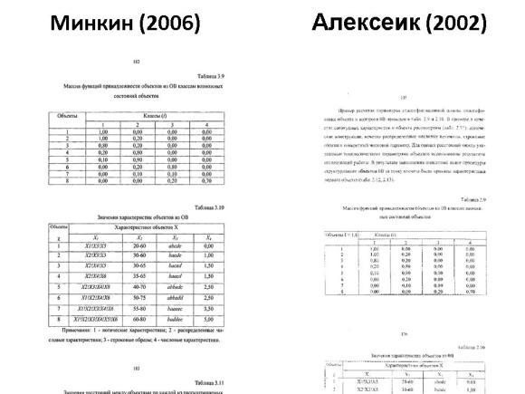 Сравнение диссертаций Минкина и Алексеика. Слайд 15