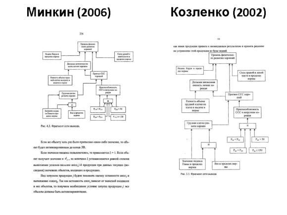 Сравнение диссертаций Минкина и Алексеика. Слайд 16