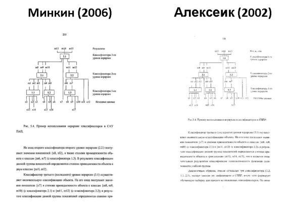 Сравнение диссертаций Минкина и Алексеика. Слайд 20