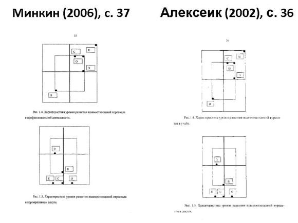 Сравнение диссертаций Минкина и Алексеика. Слайд 4