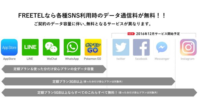 sns-free