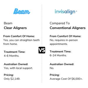 invisalign vs beam