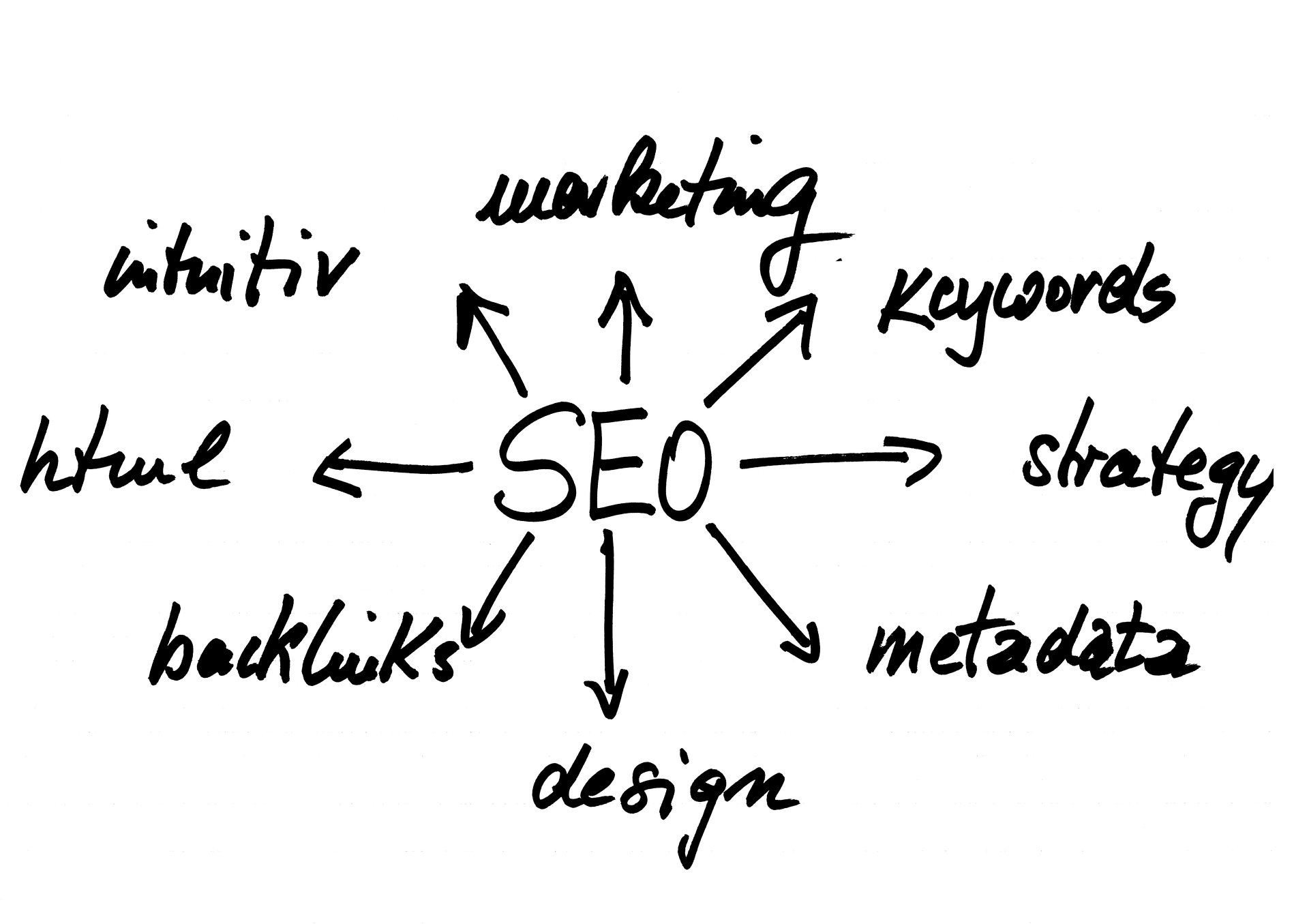 The Guide to Keyword Research for Your Online Marketing