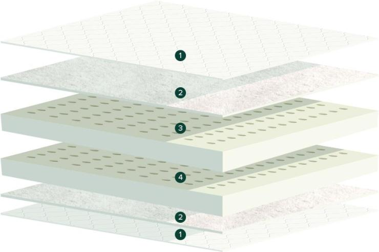 Try Any Mattress of Your Choice RISK-FREE @ Home W/ Free Delivery 4-layers-latex-mattress Latex for Less ($175 off)