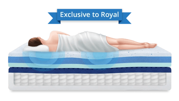 Try Any Mattress of Your Choice RISK-FREE @ Home W/ Free Delivery reflective_pressure_relief-royal-hybrid_600x Puffy Royal Hybrid Mattress ($300 off + free pillow -  Winter Sale)