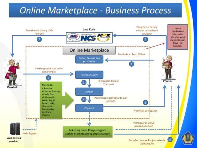 Contoh Proses Bisnis Penjualan Online