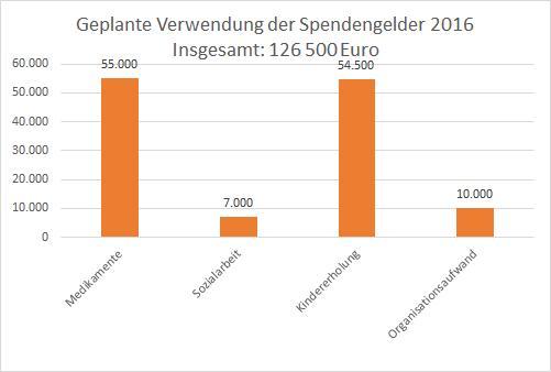 2016-02 Grafik Finanzplan 2016