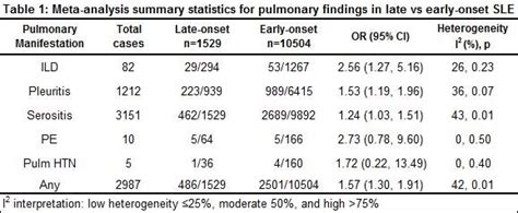 pulmonary disease late early systemic lupus erythematosus systematic